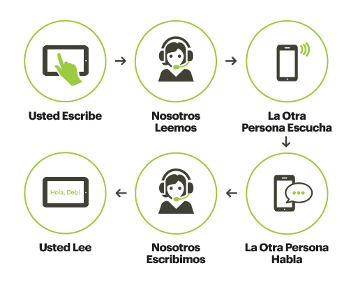 App de Sprint IP Móvil - How It Works