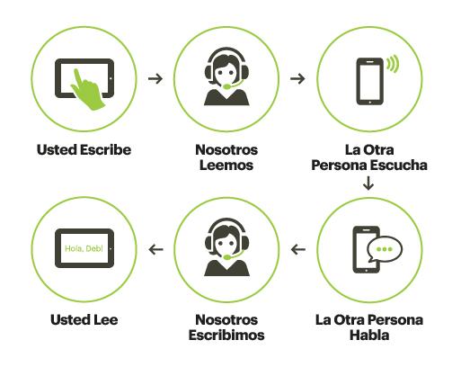 App de Sprint IP Móvil - How It Works
