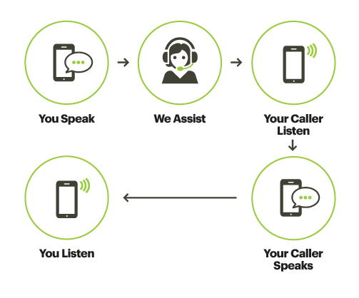 Speech-to-Speech - How It Works