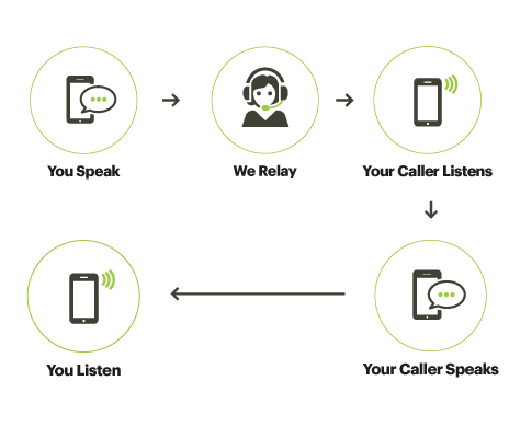 How Sprint Speech-to-Speech Works