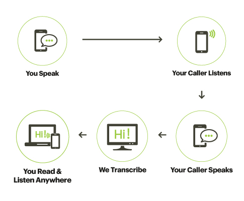How Sprint WebCapTel Works
